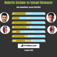 Roberto Soriano vs Ismael Bennacer h2h player stats