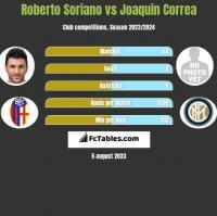 Roberto Soriano vs Joaquin Correa h2h player stats
