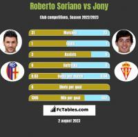 Roberto Soriano vs Jony h2h player stats