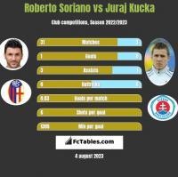 Roberto Soriano vs Juraj Kucka h2h player stats