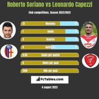 Roberto Soriano vs Leonardo Capezzi h2h player stats