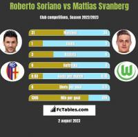 Roberto Soriano vs Mattias Svanberg h2h player stats