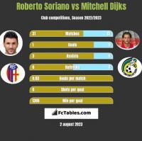 Roberto Soriano vs Mitchell Dijks h2h player stats