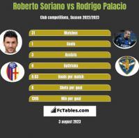 Roberto Soriano vs Rodrigo Palacio h2h player stats