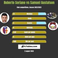 Roberto Soriano vs Samuel Gustafson h2h player stats