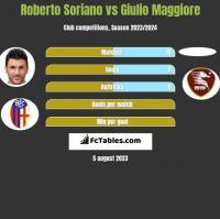 Roberto Soriano vs Giulio Maggiore h2h player stats
