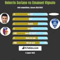 Roberto Soriano vs Emanuel Vignato h2h player stats