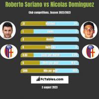 Roberto Soriano vs Nicolas Dominguez h2h player stats