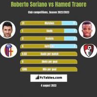 Roberto Soriano vs Hamed Traore h2h player stats