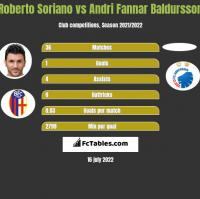 Roberto Soriano vs Andri Fannar Baldursson h2h player stats