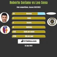 Roberto Soriano vs Leo Sena h2h player stats