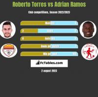 Roberto Torres vs Adrian Ramos h2h player stats