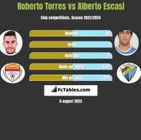 Roberto Torres vs Alberto Escasi h2h player stats
