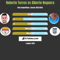 Roberto Torres vs Alberto Noguera h2h player stats