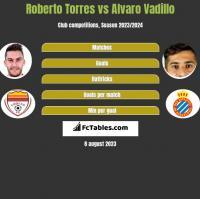 Roberto Torres vs Alvaro Vadillo h2h player stats