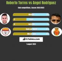 Roberto Torres vs Angel Rodriguez h2h player stats