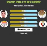 Roberto Torres vs Ante Budimir h2h player stats