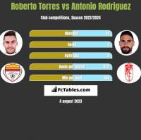 Roberto Torres vs Antonio Rodriguez h2h player stats