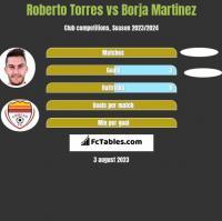 Roberto Torres vs Borja Martinez h2h player stats