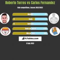 Roberto Torres vs Carlos Fernandez h2h player stats