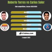 Roberto Torres vs Carlos Soler h2h player stats