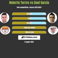 Roberto Torres vs Dani Garcia h2h player stats