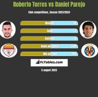 Roberto Torres vs Daniel Parejo h2h player stats