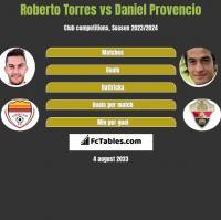 Roberto Torres vs Daniel Provencio h2h player stats