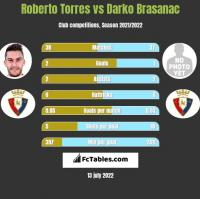 Roberto Torres vs Darko Brasanac h2h player stats