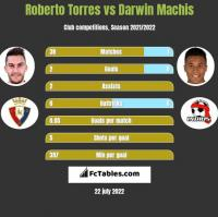 Roberto Torres vs Darwin Machis h2h player stats