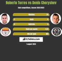 Roberto Torres vs Denis Cheryshev h2h player stats