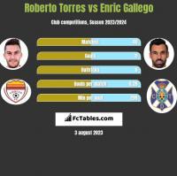 Roberto Torres vs Enric Gallego h2h player stats