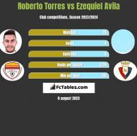 Roberto Torres vs Ezequiel Avila h2h player stats