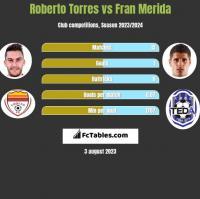 Roberto Torres vs Fran Merida h2h player stats