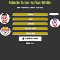 Roberto Torres vs Fran Villalba h2h player stats