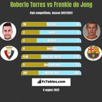 Roberto Torres vs Frenkie de Jong h2h player stats