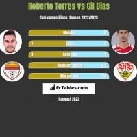 Roberto Torres vs Gil Dias h2h player stats