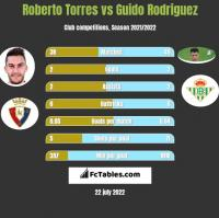 Roberto Torres vs Guido Rodriguez h2h player stats