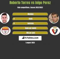 Roberto Torres vs Inigo Perez h2h player stats
