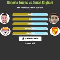 Roberto Torres vs Ismail Koybasi h2h player stats