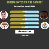 Roberto Torres vs Ivan Sanchez h2h player stats