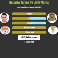 Roberto Torres vs Javi Flores h2h player stats