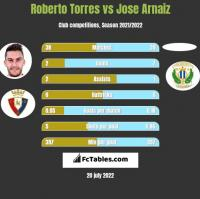 Roberto Torres vs Jose Arnaiz h2h player stats