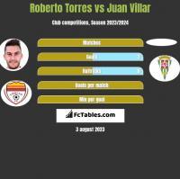 Roberto Torres vs Juan Villar h2h player stats
