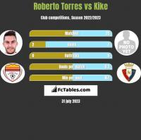 Roberto Torres vs Kike h2h player stats