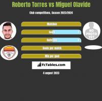 Roberto Torres vs Miguel Olavide h2h player stats