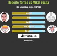 Roberto Torres vs Mikel Vesga h2h player stats