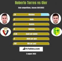 Roberto Torres vs Oier h2h player stats