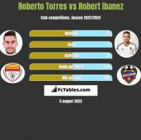 Roberto Torres vs Robert Ibanez h2h player stats