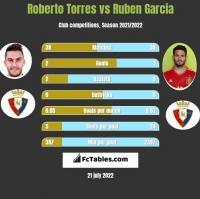 Roberto Torres vs Ruben Garcia h2h player stats